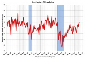 Architecture Billings Index: Strongest since 2007