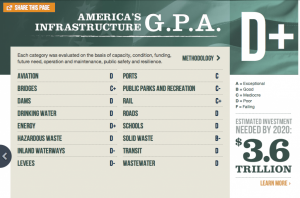 America Infrastructure Report Card