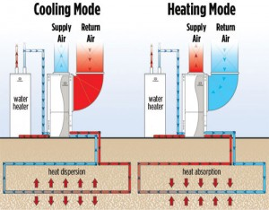 Geothermal Heating and Cooling Mode