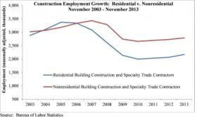 Employment - December 2013