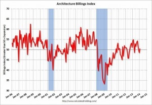 AIA Architecture Billings Index (ABI) – January 2014