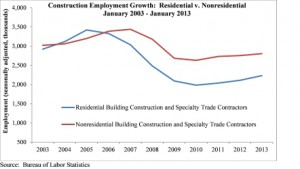 48,000 Construction Jobs Created in January