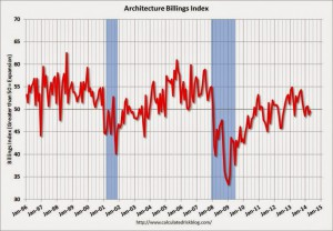 AIA Architecture Billings Index – April 2014