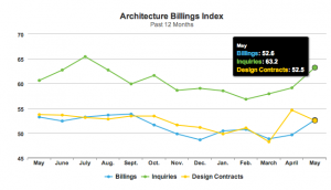 AIA Architecture Billings Index – May 2014