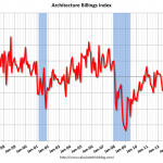 AIA Architecture Billings Index – July 2014