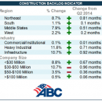 Construction Backlog Indicator Q3 2014