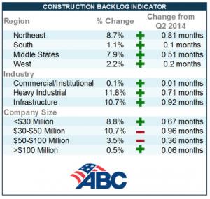 Construction Backlog Indicator Q3 2014