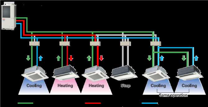 The Benefits Of Variable Refrigerant Flow Systems  Vrf